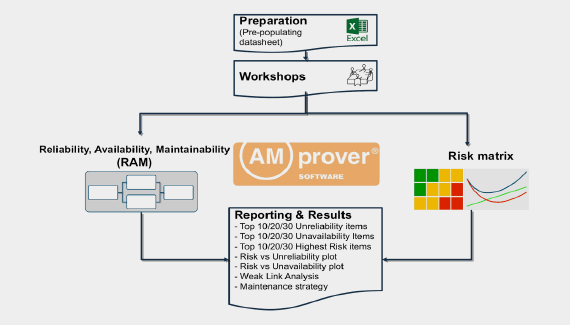 AMprover Software® - TGS Oil & Gas