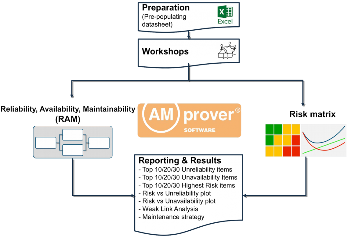 AMprover Software® 1